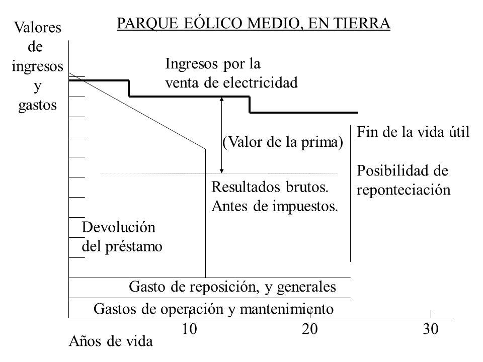 102030 Años de vida Gastos de operación y mantenimiento Gasto de reposición, y generales Ingresos por la venta de electricidad Devolución del préstamo