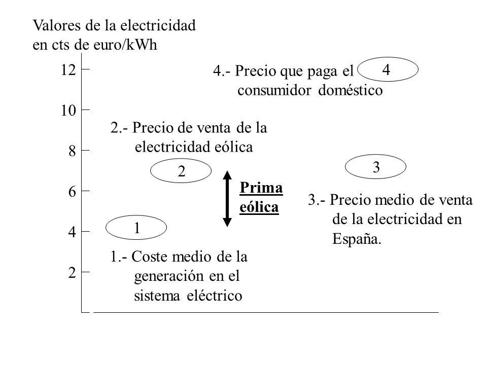 10 2 4 6 8 12 Valores de la electricidad en cts de euro/kWh 1 1.- Coste medio de la generación en el sistema eléctrico 2 2.- Precio de venta de la ele
