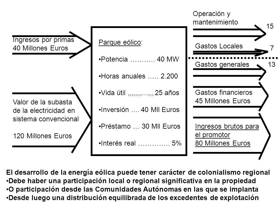 Ingresos por primas 40 Millones Euros Valor de la subasta de la electricidad en sistema convencional 120 Millones Euros Operación y mantenimiento 15 G