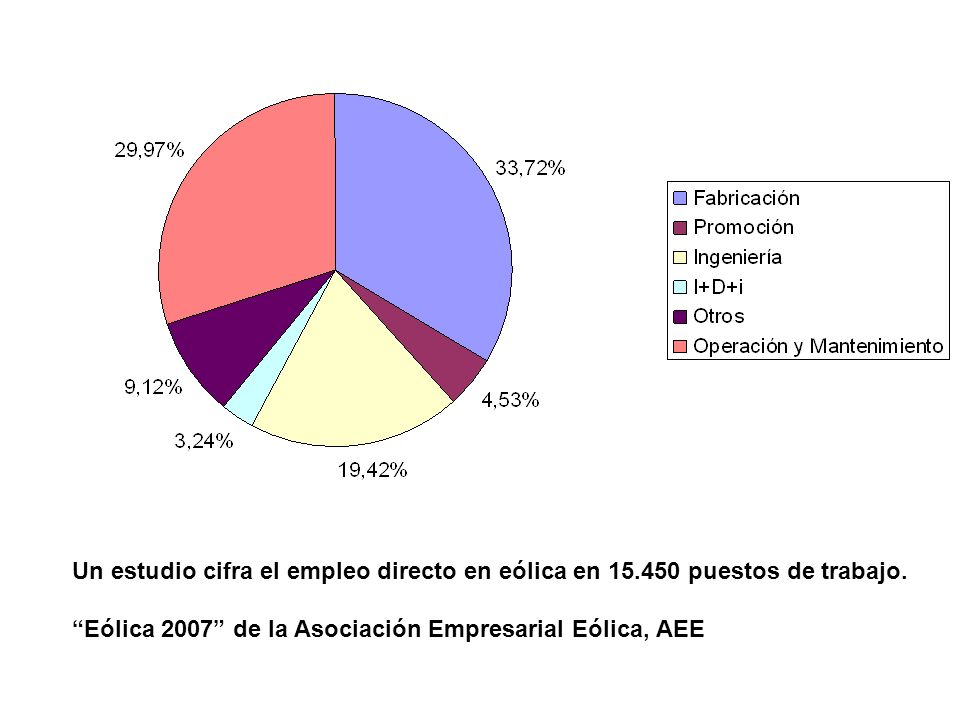 Un estudio cifra el empleo directo en eólica en 15.450 puestos de trabajo. Eólica 2007 de la Asociación Empresarial Eólica, AEE