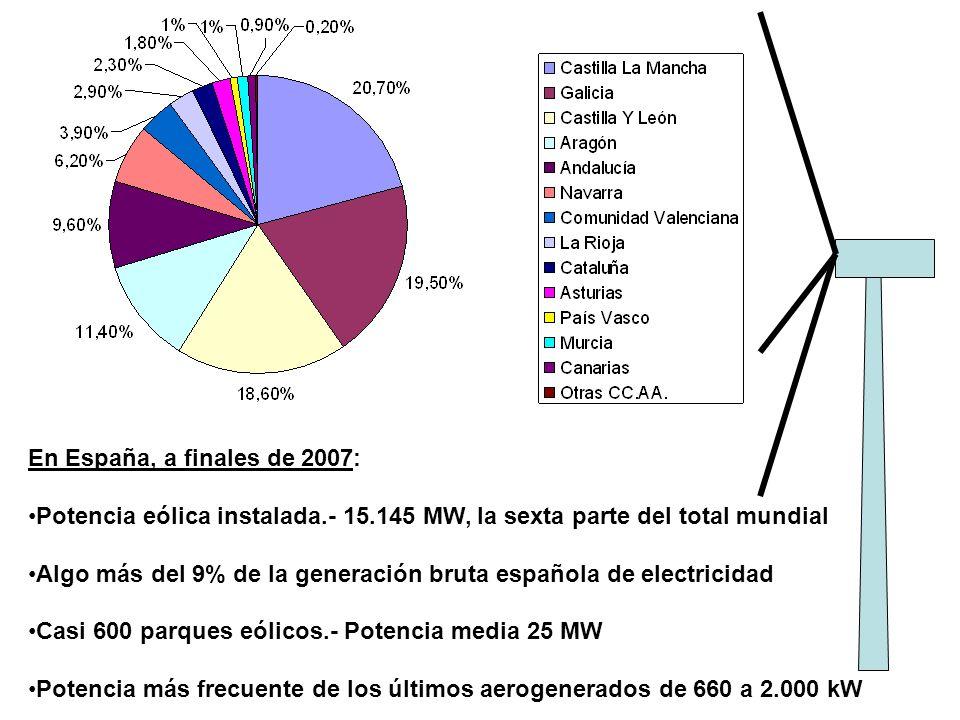 En España, a finales de 2007: Potencia eólica instalada.- 15.145 MW, la sexta parte del total mundial Algo más del 9% de la generación bruta española