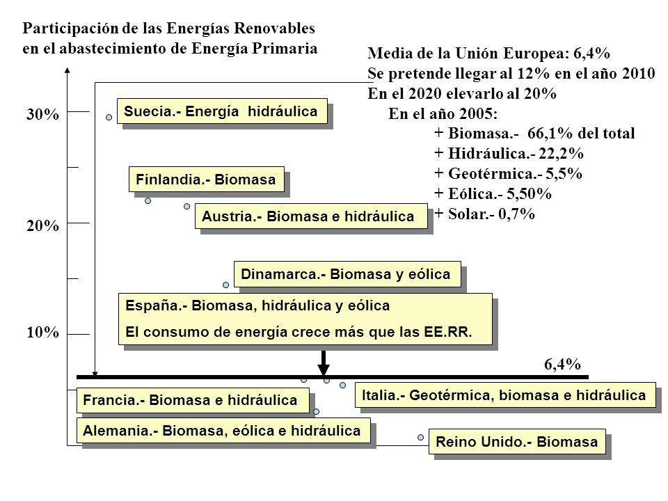 10% 20% 30% Suecia.- Energía hidráulica Finlandia.- Biomasa Austria.- Biomasa e hidráulica España.- Biomasa, hidráulica y eólica El consumo de energía
