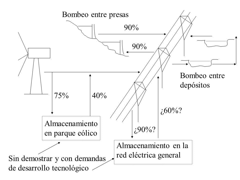 Almacenamiento en parque eólico 75%40% 90% Almacenamiento en la red eléctrica general ¿90%? ¿60%? Sin demostrar y con demandas de desarrollo tecnológi