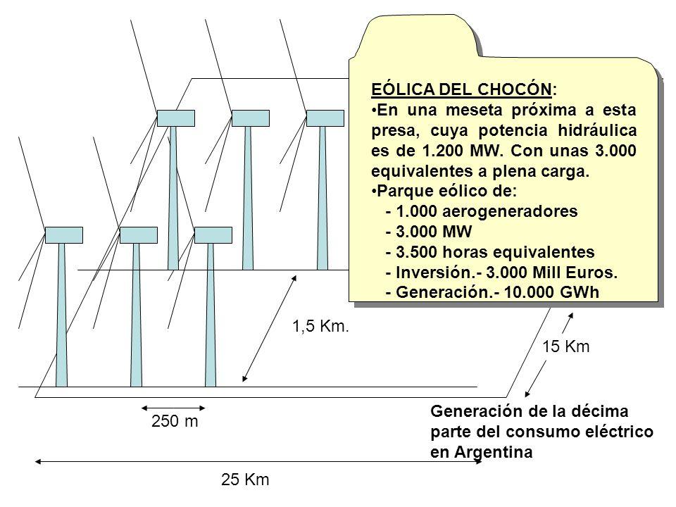 1,5 Km. 250 m 15 Km 25 Km EÓLICA DEL CHOCÓN: En una meseta próxima a esta presa, cuya potencia hidráulica es de 1.200 MW. Con unas 3.000 equivalentes