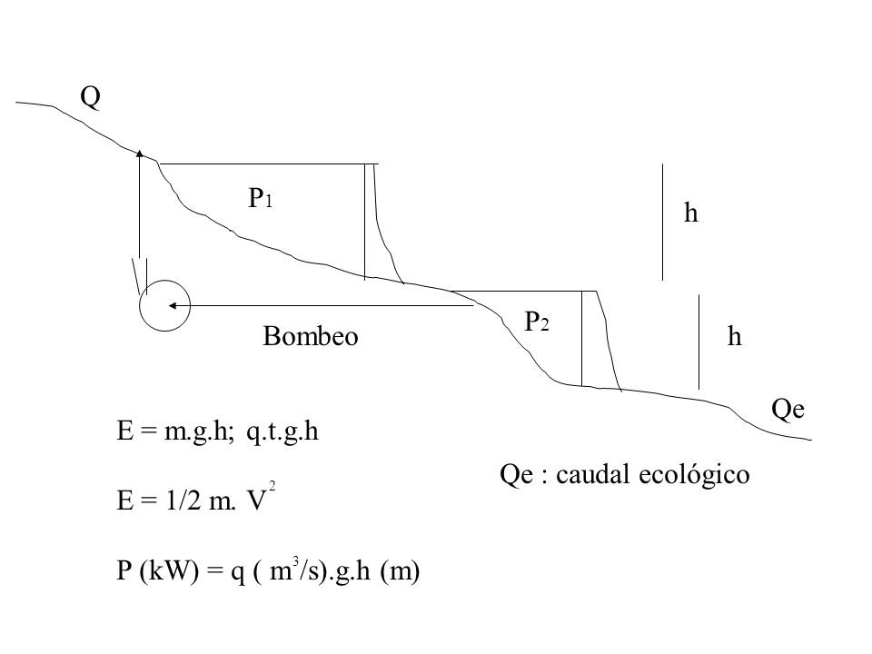 E = m.g.h; q.t.g.h E = 1/2 m. V P (kW) = q ( m /s).g.h (m) 2 h h Q Qe Qe : caudal ecológico P1P1 P2P2 Bombeo 3