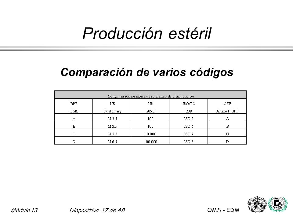 Módulo 13Diapositiva 17 de 48 OMS - EDM Comparación de varios códigos Producción estéril