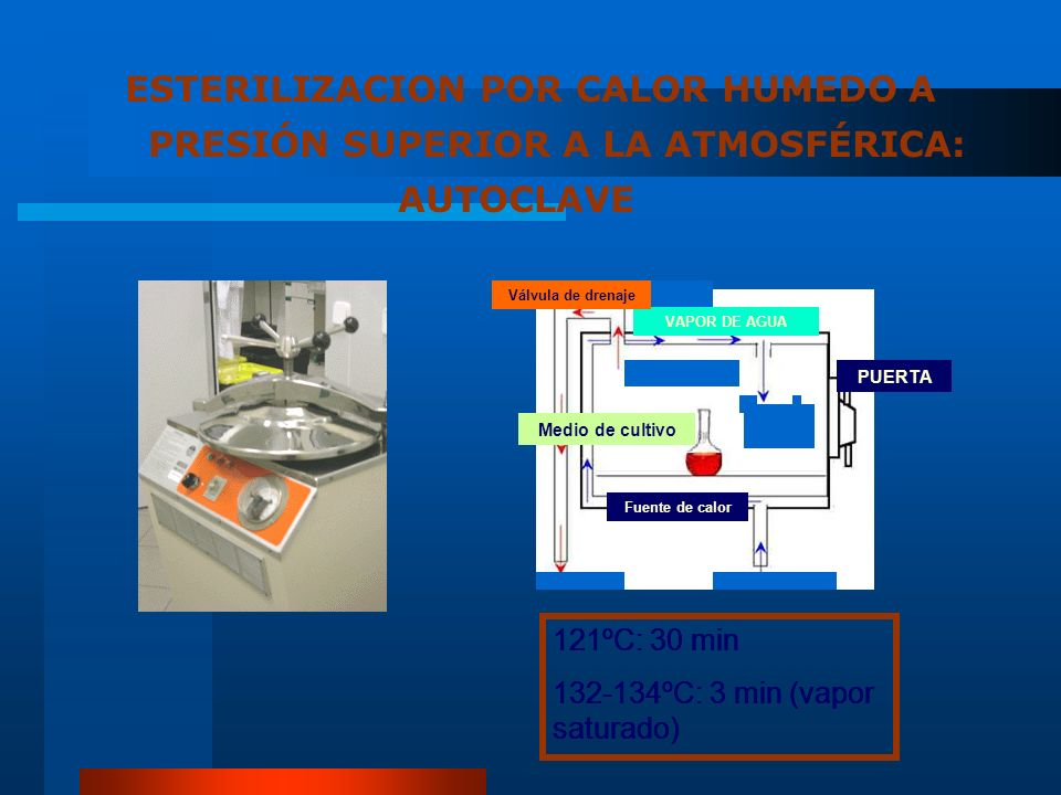 ESTERILIZACION POR CALOR HUMEDO A PRESIÓN SUPERIOR A LA ATMOSFÉRICA: AUTOCLAVE PUERTA Fuente de calor Medio de cultivo VAPOR DE AGUA Válvula de drenaj