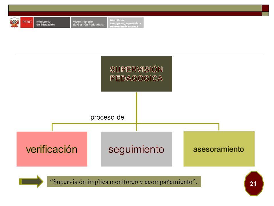 proceso de Dirección de Investigación, Supervisión y Documentación Educativa 21 Supervisión implica monitoreo y acompañamiento.