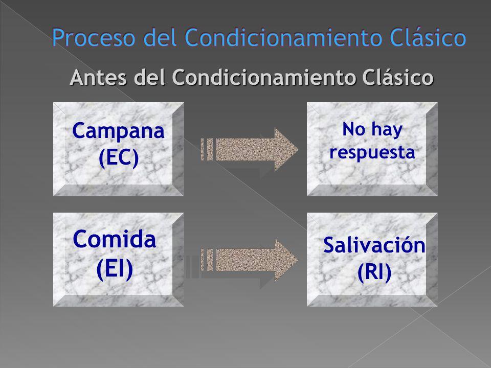 El conductismo se basa en los estudios de Pavlov. Ivan Pavlov (1849- 1936). A través de sus experimentos con perros descubre el condicionamiento clási