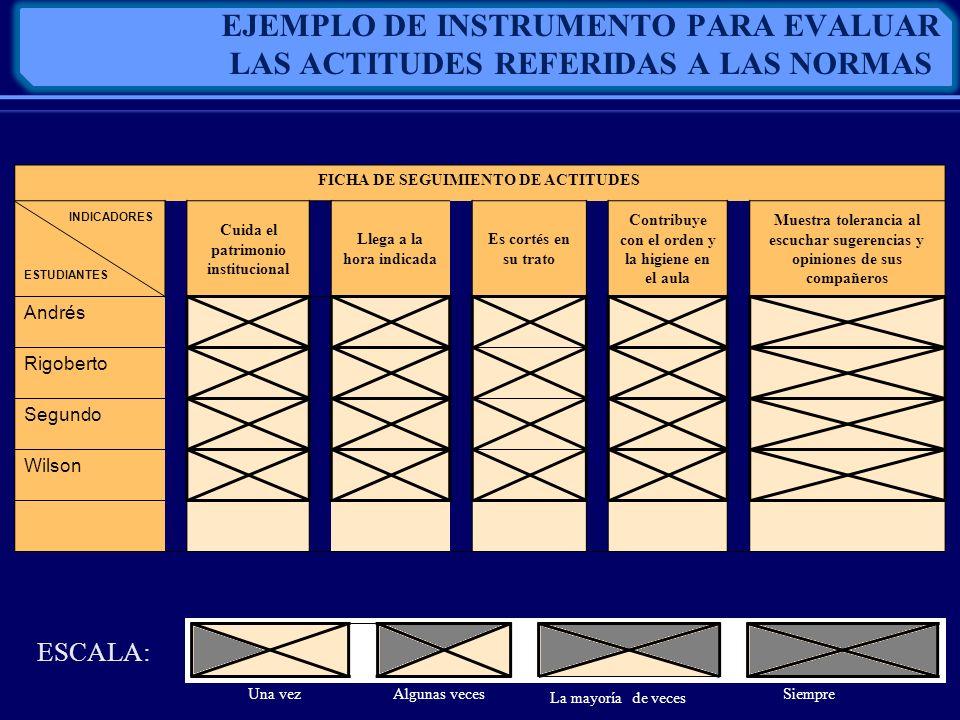 FICHA DE SEGUIMIENTO DE ACTITUDES INDICADORES ESTUDIANTES Cuida el patrimonio institucional Llega a la hora indicada Es cortés en su trato Contribuye