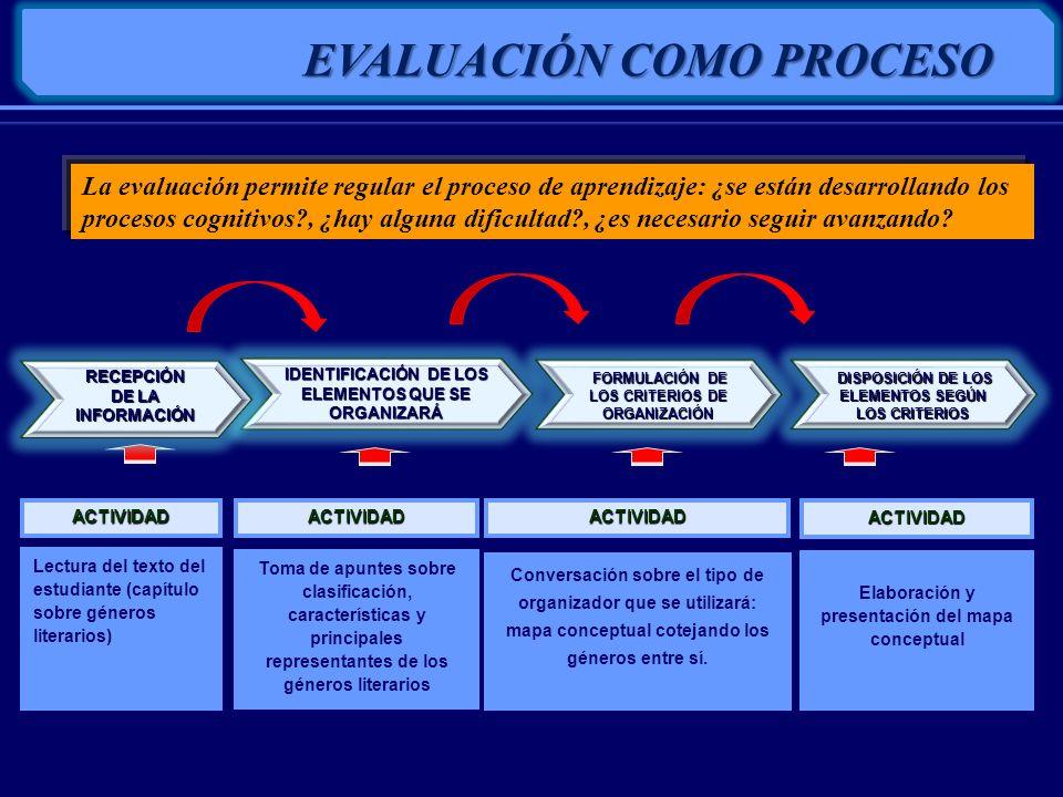 INDICADORES OPERATIVIZACIÓN DE LA EVALUACIÓN CRITERIO DE EVALUACIÓN Capacidad REACTIVOS Unidad de recojo de información Logro de aprendizaje Evidencia observable del aprendizaje Tareas que ejecuta el estudiante para evidenciar el aprendizaje