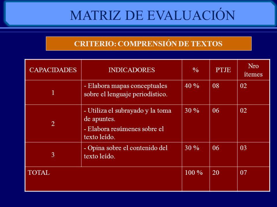 MATRIZ DE EVALUACIÓN CAPACIDADESINDICADORES%PTJE Nro ítemes 1 - Elabora mapas conceptuales sobre el lenguaje periodístico. 40 %0802 2 - Utiliza el sub