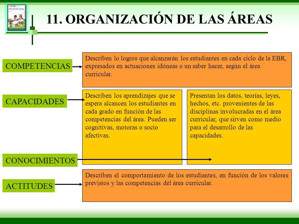 11. ORGANIZACIÓN DE LAS ÁREAS COMPETENCIAS CAPACIDADES ACTITUDES CONOCIMIENTOS Describen lo logros que alcanzarán los estudiantes en cada ciclo de la