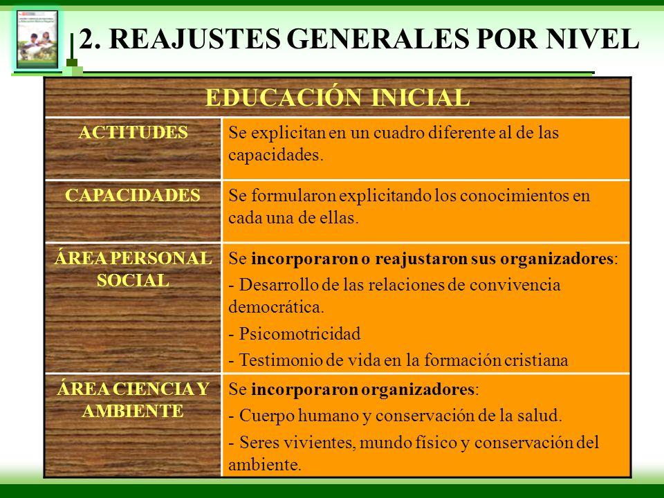 2. REAJUSTES GENERALES POR NIVEL EDUCACIÓN INICIAL ACTITUDESSe explicitan en un cuadro diferente al de las capacidades. CAPACIDADESSe formularon expli