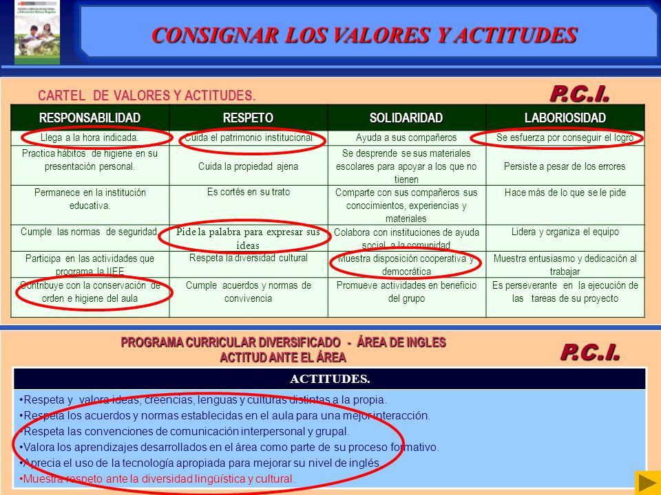 TEMAS TRANSVERSALES Y DEMANDAS EDUCATIVAS P.C.I. CONSIGNAR LOS TEMAS TRANSVERSALES PROBLEMAS / OPORTUNIDADES CAUSAS / FACTORES ASOCIADOSTEMA TRANSVERS