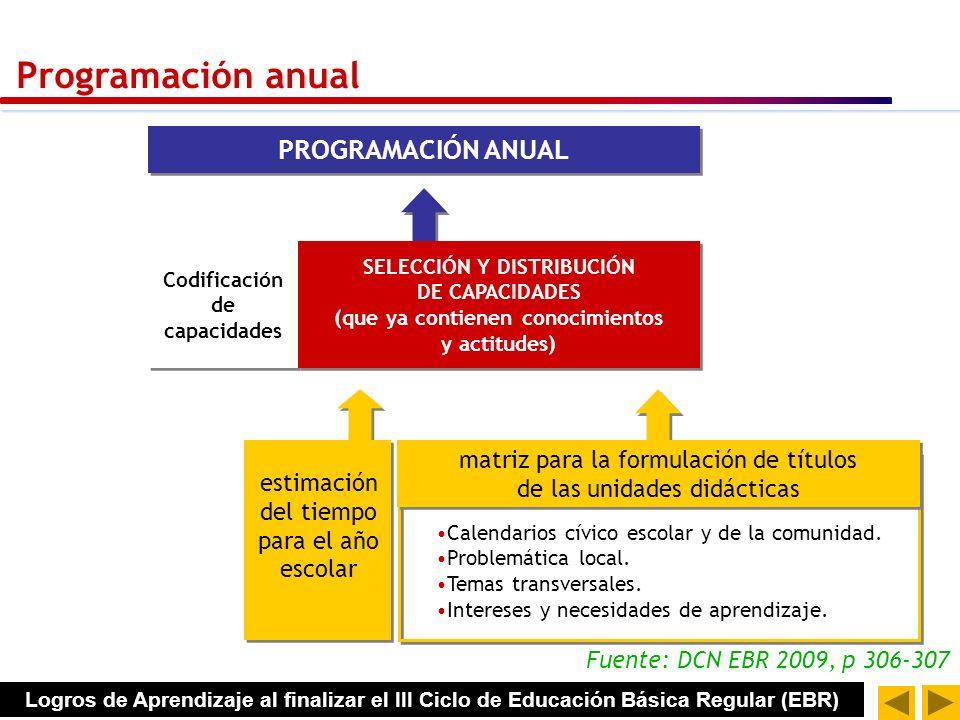 Flujo de programación en el aula PROGRAMACIÓN ANUAL PROGRAMACIÓN DE CORTA DURACIÓN PLANIFICADOR SEMANAL* SESIONES DE APRENDIZAJE UNIDAD DIDÁCTICA MÓDU