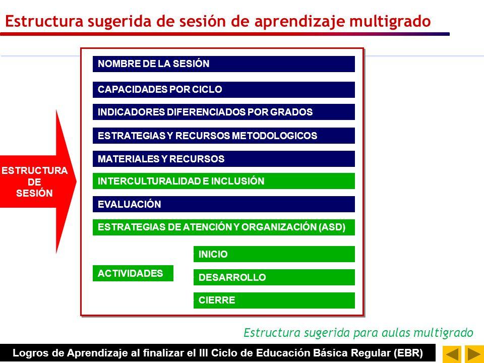 Estructura de sesión de aprendizaje ESTRUCTURA DE SESIÓN NOMBRE DE LA SESIÓN CAPACIDADES POR CICLO ESTRATEGIAS Y RECURSOS METODOLOGICOS INDICADORES DI