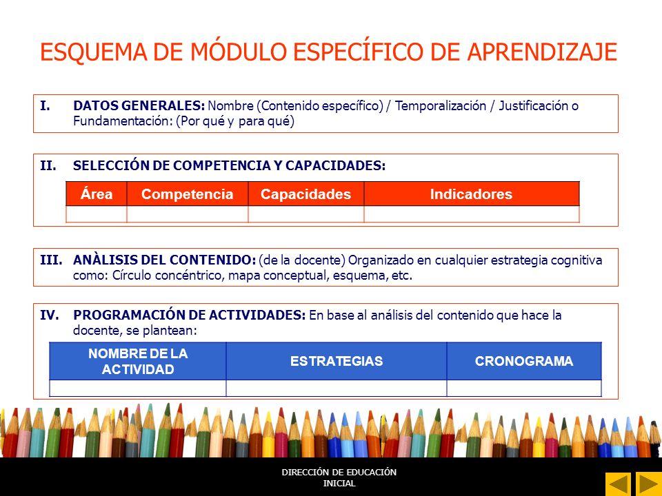 DIRECCIÓN DE EDUCACIÓN INICIAL ESQUEMA DE PROYECTO DE APRENDIZAJE I.DATOS GENERALES: Nombre del proyecto / Temporalización / Justificación o Fundament