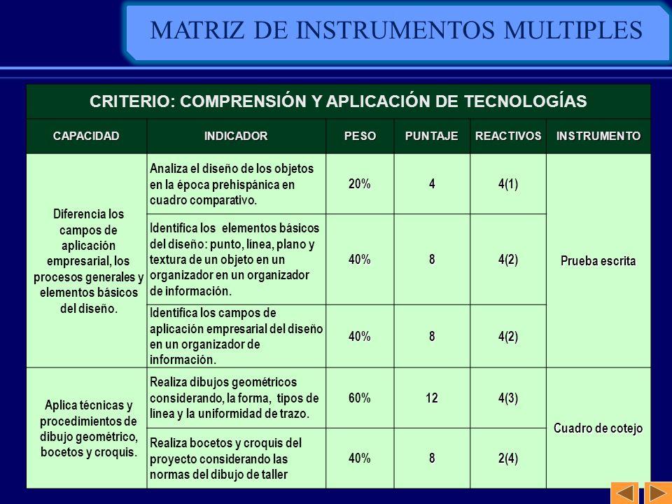 MATRIZ DE INSTRUMENTOS MULTIPLES CRITERIO: COMPRENSIÓN Y APLICACIÓN DE TECNOLOGÍAS CAPACIDADINDICADORPESOPUNTAJEREACTIVOSINSTRUMENTO Diferencia los ca