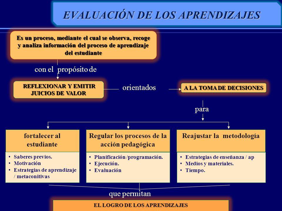 DESCOMPOSICIÓN EN PARTES DE LA INFORMACIÓN INTERRELACIONAR LAS PARTES PARA EXPLICAR O JUSTIFICAR RECOJO DE INFORMACIÓN, EMISIÓN DE JUICIOS Y TOMA DE DECISIONES EN CADA PROCESO Lectura Individual En Carcochita hacia el éxito Subrayado de las características emprendedoras encontrado en la lectura Discusión y elaboración, en equipo, de un mapa conceptual en el que se explicite las características Exposición del equipo sobre las características emprendedoras que llevaron al éxito de la empresa Carcochita ACTIVIDAD DE APRENDIZAJE EVALUACIÓN COMO PROCESO OBSERVACIÓN SELECTIVA DE LA INFORMACIÓN RECEPCIÓN DE LA INFORMACIÓN EVALUACIÓN APRENDIZAJE ESPERADO permite regular el proceso de aprendizaje: Permite identificar las dificultades de aprendizaje.