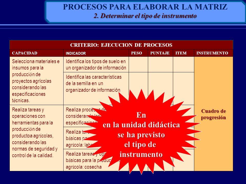 CRITERIO: EJECUCION DE PROCESOS CAPACIDADINDICADORPESOPUNTAJEITEMINSTRUMENTO Selecciona materiales e insumos para la producci ó n de proyectos agrícol