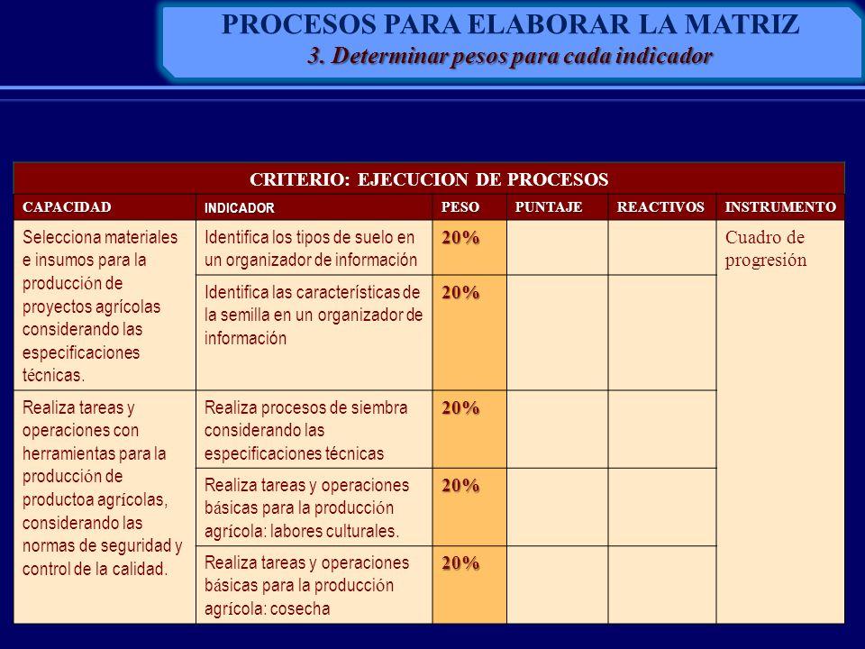 CRITERIO: EJECUCION DE PROCESOS CAPACIDADINDICADORPESOPUNTAJEREACTIVOSINSTRUMENTO Selecciona materiales e insumos para la producci ó n de proyectos ag