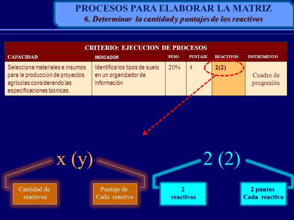 CRITERIO: EJECUCION DE PROCESOSCAPACIDADINDICADORPESOPUNTAJEREACTIVOSINSTRUMENTO Selecciona materiales e insumos para la producci ó n de proyectos agr