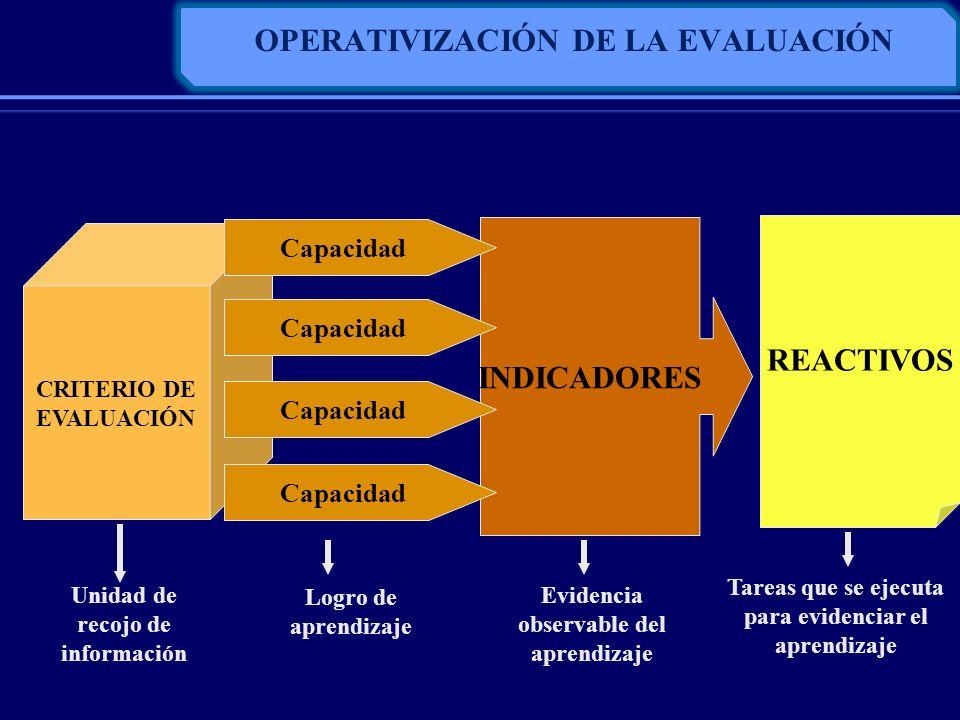INDICADORES OPERATIVIZACIÓN DE LA EVALUACIÓN CRITERIO DE EVALUACIÓN Capacidad REACTIVOS Unidad de recojo de información Logro de aprendizaje Evidencia