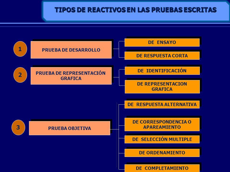 TIPOS DE REACTIVOS EN LAS PRUEBAS ESCRITAS PRUEBA DE DESARROLLO PRUEBA OBJETIVA DE ENSAYO DE RESPUESTA CORTA 1 3 DE RESPUESTA ALTERNATIVA DE CORRESPON