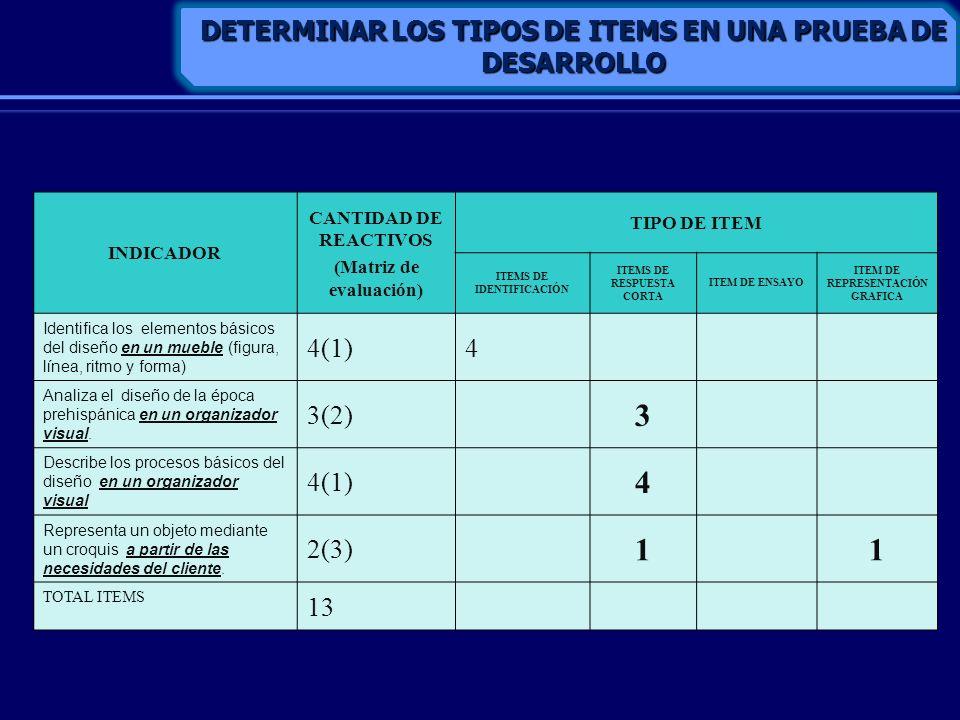 INDICADOR CANTIDAD DE REACTIVOS (Matriz de evaluación) TIPO DE ITEM ITEMS DE IDENTIFICACIÓN ITEMS DE RESPUESTA CORTA ITEM DE ENSAYO ITEM DE REPRESENTA
