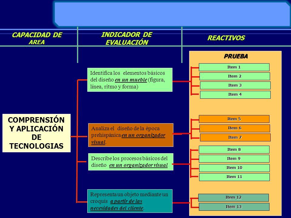 COMPRENSIÓN Y APLICACIÓN DE TECNOLOGIAS Identifica los elementos básicos del diseño en un mueble (figura, línea, ritmo y forma) Analiza el diseño de l