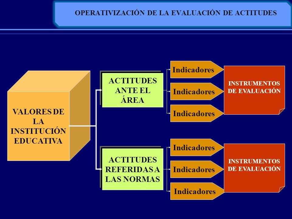 OPERATIVIZACIÓN DE LA EVALUACIÓN DE ACTITUDES VALORES DE LA INSTITUCIÓN EDUCATIVA ACTITUDES ANTE EL ÁREA ACTITUDES REFERIDAS A LAS NORMAS Indicadores