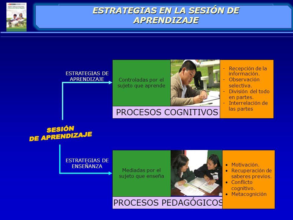 CONJUNTO DE PROCESOS MENTALES QUE SE ACTIVAN DURANTE EL DESARROLLO DE UNA CAPACIDAD CAPACIDAD PROCESO COGNITIVO NIVEL DE ENTRADA NIVEL DE ELABORACIÓN NIVEL DE RESPUESTA PROCESOS COGNITIVOS FASES DEL ACTO MENTAL DURANTE EL PROCESAMIENTO DE LA INFORMACIÓN