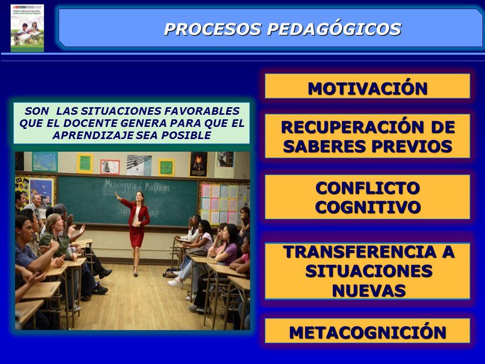 ELEMENTOS DE LA SESIÓN DE APRENDIZAJE Los procesos pedagógicos son recurrentes y no tienen categoría de momentos fijos.