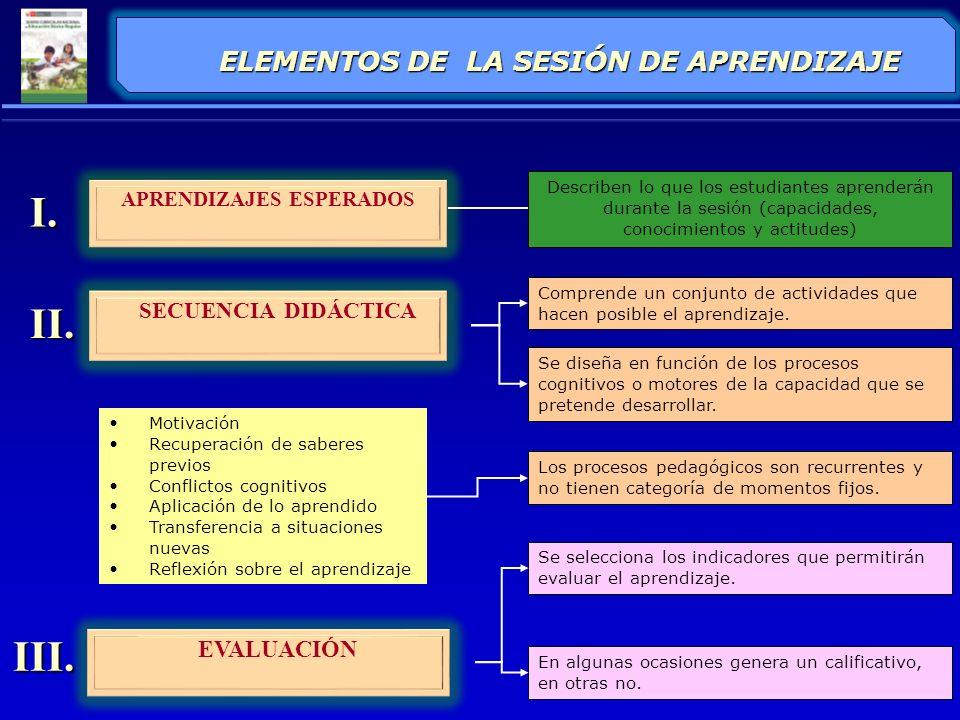 PROCEDIMIENTOS PARA ELABORAR LA SESIÓN DE APRENDIZAJE 1 2 3 4 5 SELECCIONAR LAS CAPACIDADES, CONOCIMIENTOS Y ACTITUDES (APRENDIZAJES ESPERADOS) ANALIZAR LOS APRENDIZAJES ESPERADOS PROPONER LAS ACTIVIDADES QUE PERMITIRÁN LOGRAR LOS APRENDIZAJES ESPERADOS ELABORAR LA SECUENCIA DIDÁCTICA FORMULAR LOS INDICADORES