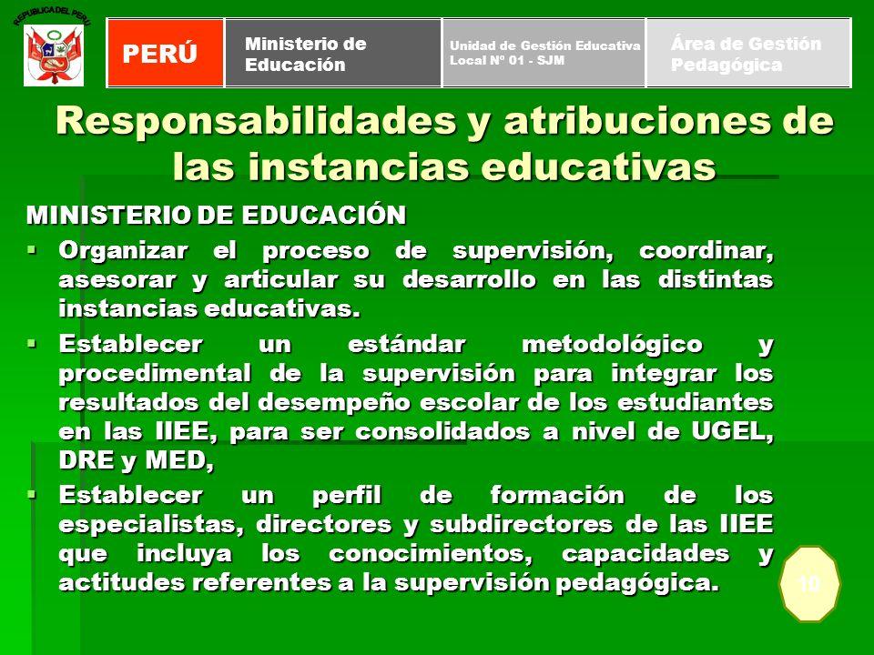 Responsabilidades y atribuciones de las instancias educativas MINISTERIO DE EDUCACIÓN Organizar el proceso de supervisión, coordinar, asesorar y artic