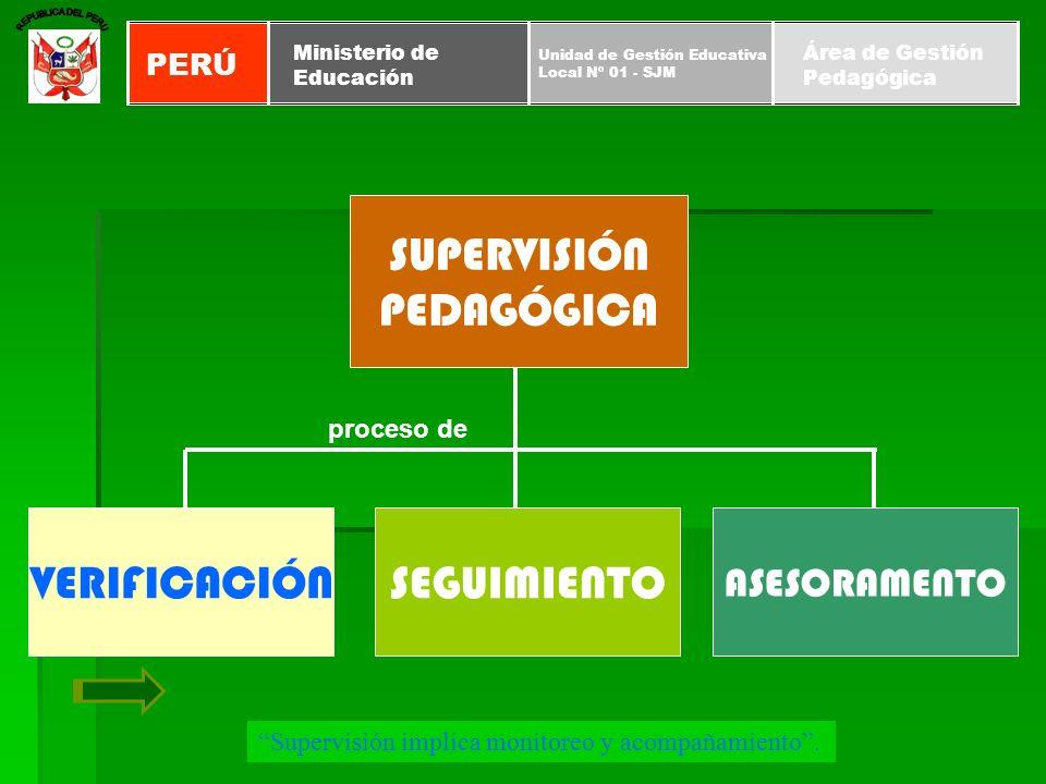 proceso de Supervisión implica monitoreo y acompañamiento. PERÚ Unidad de Gestión Educativa Local Nº 01 - SJM Ministerio de Educación Área de Gestión