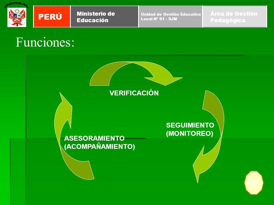 Funciones: 29 PERÚ Unidad de Gestión Educativa Local Nº 01 - SJM Ministerio de Educación Área de Gestión Pedagógica VERIFICACIÓN SEGUIMIENTO (MONITORE