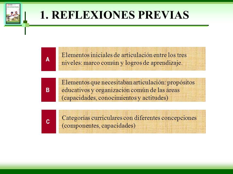 Elementos iniciales de articulación entre los tres niveles: marco común y logros de aprendizaje. Elementos que necesitaban articulación: propósitos ed