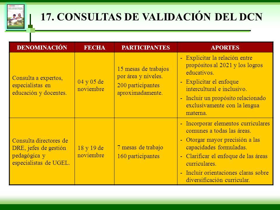17. CONSULTAS DE VALIDACIÓN DEL DCN DENOMINACIÓNFECHAPARTICIPANTESAPORTES Consulta a expertos, especialistas en educación y docentes. 04 y 05 de novie