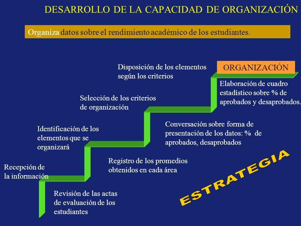 DESARROLLO DE LA CAPACIDAD DE ORGANIZACIÓN ORGANIZACIÓN Recepción de la información Identificación de los elementos que se organizará Selección de los
