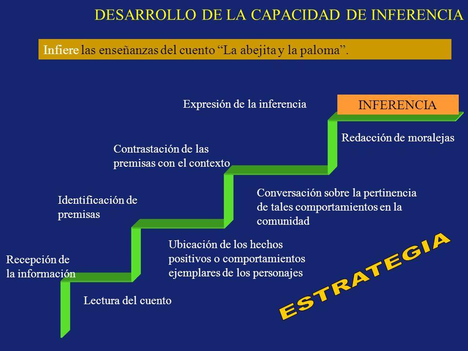 DESARROLLO DE LA CAPACIDAD DE INFERENCIA INFERENCIA Recepción de la información Identificación de premisas Contrastación de las premisas con el contex