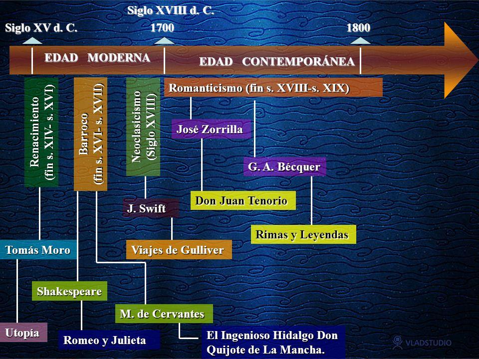 EDAD MODERNA Siglo XV d. C. Siglo XVIII d. C. Renacimiento (fin s. XIV- s. XVI) Barroco (fin s. XVI- s. XVII) Neoclasicismo (Siglo XVIII) EDAD CONTEMP