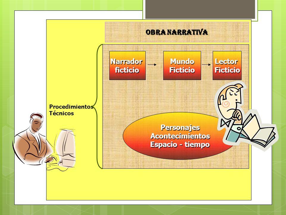 Procedimientos Técnicos OBRA NARRATIVA PersonajesAcontecimientos Espacio - tiempo NarradorficticioMundoFicticioLectorFicticio