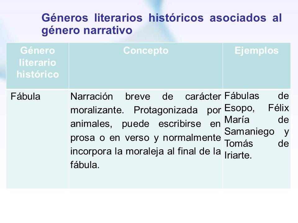 Géneros literarios históricos asociados al género narrativo Género literario histórico ConceptoEjemplos FábulaNarración breve de carácter moralizante.