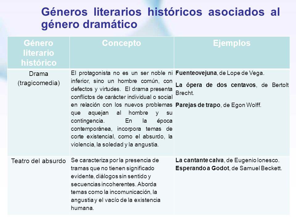 Géneros literarios históricos asociados al género dramático Género literario histórico ConceptoEjemplos Drama (tragicomedia) El protagonista no es un
