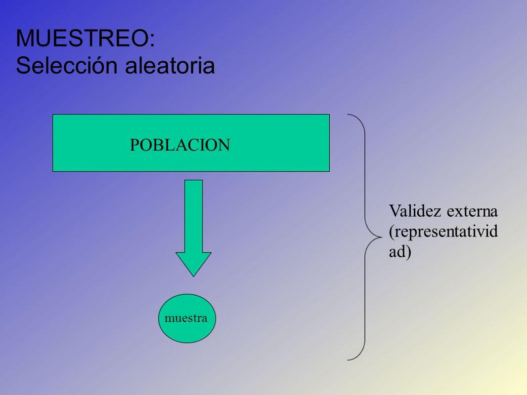 MUESTREO: Selección aleatoria POBLACION muestra Validez externa (representativid ad)