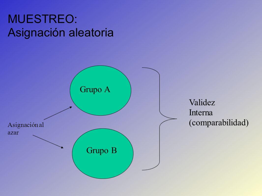 MUESTREO: Asignación aleatoria Grupo A Grupo B Asignación al azar Validez Interna (comparabilidad)