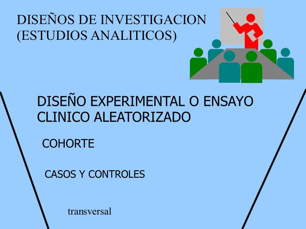 DISEÑOS DE INVESTIGACION (ESTUDIOS ANALITICOS) DISEÑO EXPERIMENTAL O ENSAYO CLINICO ALEATORIZADO COHORTE CASOS Y CONTROLES transversal