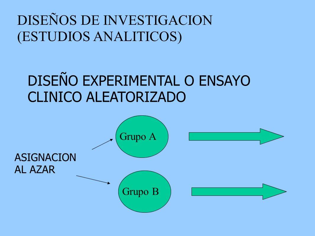 DISEÑOS DE INVESTIGACION (ESTUDIOS ANALITICOS) DISEÑO EXPERIMENTAL O ENSAYO CLINICO ALEATORIZADO ASIGNACION AL AZAR Grupo A Grupo B
